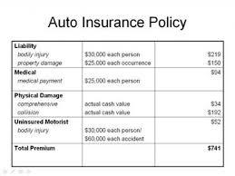 car insurance full coverage quotes raipurnews
