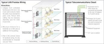 ethernet network wiring diagrams wiring diagram simonand rj45 ethernet pinout at Network Wiring Diagram