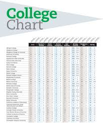 College Admissions Chart