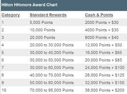 Hilton Hhonors Reward Chart Hilton Honors Is Changing Reward Categories For 4 Hotels