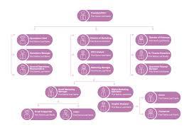 Digital Org Chart Company Org Chart Template Cacoo