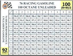 Gas Oil Mixing Chart Lim3 Co