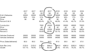 2018 tesla 35000. interesting 2018 tesla auto revenue throughout 2018 tesla 35000