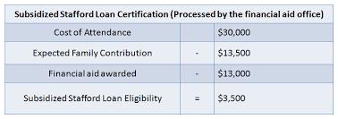 What Is Student Loan Certification Lendkey
