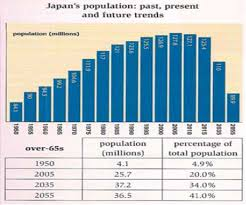 Japan Population Chart The Chart And Table Below Give Information About Population