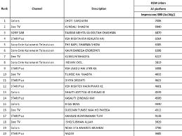 Choti Sardarni Tops The Charts Bigg Boss 13 Climbs Two