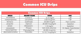 Common Icu Drips Nurse Anesthetist Icu Rn Icu Nursing
