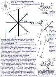 Astigmatism Chart Astigmatism Removal