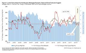 Monthly Mortgage Payments Homebuyers Face Likely To Rise At