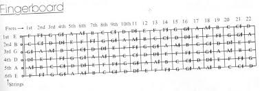 Notes On A Fretboard Chart Notes On Guitar Fretboard Chart Here Is A Scale Diagram