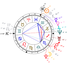 Astrology And Natal Chart Of Jessica Miller Fashion Model