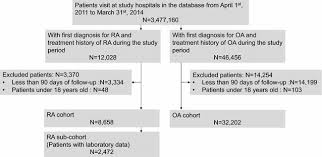 Flow Chart Of The Study Cohort Ra Rheumatoid Arthritis Oa