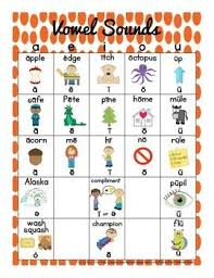 Wilson Vowel Chart Vowel Sounds Chart With Four Color Options Slp Wilson