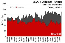 Large Crude Vlcc Tankers Global Maritime Hub