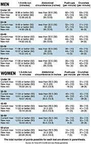 Air Force Fitness Score Chart Air Force Pt Score Chart 30 39 Bedowntowndaytona Com