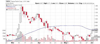 Terra Tech Stock Chart Terra Tech Corp Otcmkts Trtc Slows Down Before Clark