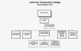 Johnston Community College Jcc Organizational Chart Finance
