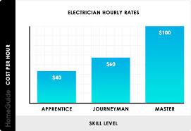2019 Electrician Cost Per Hour Average Hourly Rates Charges