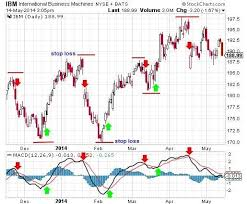 Macd Chart Analysis Ultimate Guide To The Macd Indicator