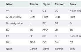 Nikon Lens Chart Lens Chart Archives Pixelpluck