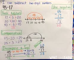 2nd Grade Math Anchor Charts Models Strategies For Two Digit Addition Subtraction