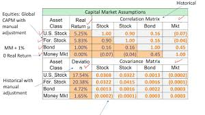 Personal Finance Model Advfinmod Topic 8 Section 1 Personal Financial Model Inputs