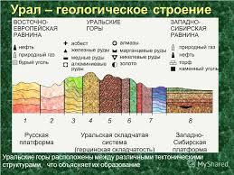 Презентация на тему Урал каменный пояс Земли Русской Нехаева Е  4 Урал геологическое строение Уральские горы расположены между различными тектоническими структурами что объясняет их образование