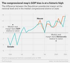 The Congressional Map Has A Record Setting Bias Against