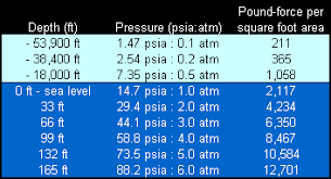 59 Unbiased Ocean Water Pressure Depth Chart