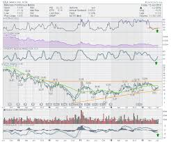 Cameco Can This Dog Bark Dont Ignore This Chart