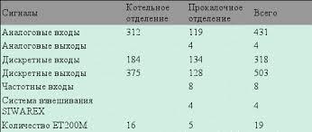 Автоматизация на ОАО БрАЗ отчет по практике doc АСУ ТП ВХ обеспечивает циклический опрос контроллерами всех датчиков с периодом опроса 300 мс для дискретных датчиков 600 мс для аналоговых датчиков