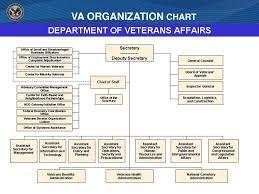 Associate Director Va Center For Women Veterans Ppt Download