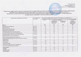 ПРИЕМ в СевКавГГТА Северо Кавказская государственная   специальностям для обучения за счет федерального бюджета по общеобразовательным программам ВПО в СевКавГГТА на 2014 год · Контрольные цифры приема