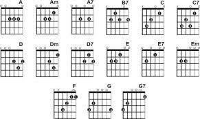 Guitar Chord Finger Chart Printable Guitar Chords Finger Placement Google Search In 2019