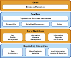 Data Governance Raci Chart Big Data Governance A Framework To Assess Maturity Ibm