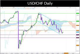 Usdchf Technical Analysis Chart Forex Signals Ichimoku Fx