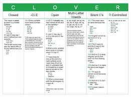 6 Syllable Types Chart Syllable Types Partnership Resource Center
