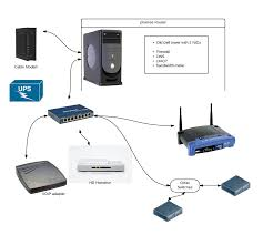 cable modem router switch diagram  home networking  pfsense    cable modem router switch diagram