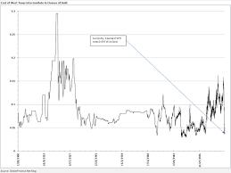 Globalfinance Net Blog Oil And Gold Chart 1900 2009