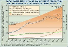 Seafood Yield Chart World Fish Stocks Fisheries Maps Aquaculture Statistics