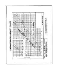 Casagrande Chart Figure 3 4 Sample Casagrande Plasticity Chart