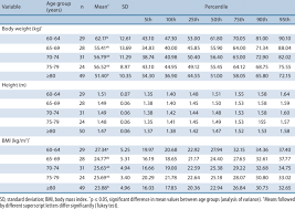 Body Weight Height And Body Mass Index Of Women 60 Years