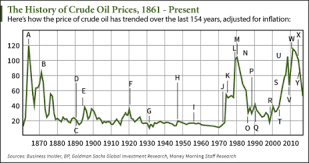 25 Important Events In Crude Oil Price History Since 1862