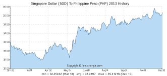 Forex Php To Sgd Historical Exchange Rates Tool Forex