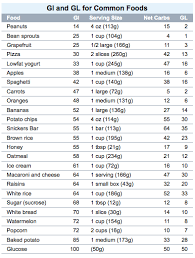 Ageless Low Glycemic Index Foods Chart Glycemic Gi Index Of