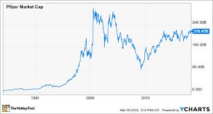 Pfizer Stock Quote Custom Pfizer Stock Split History The Motley Fool