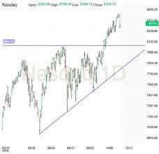 Nasdaq Chart Nasdaq Dec 3 Update Investing Com