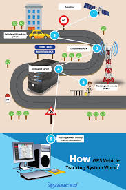 How Gps Works How Gps Vehicle Tracking System Work Ava Gpsvts