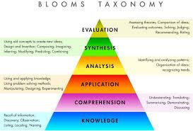 Bloom S Taxonomy The Amazing World Of Teaching