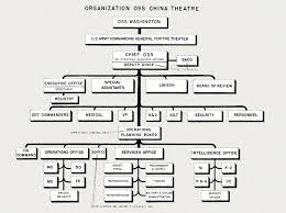 Hyperwar Office Of Strategic Servcices Oss Organization